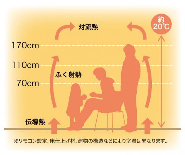 床暖房のメリット