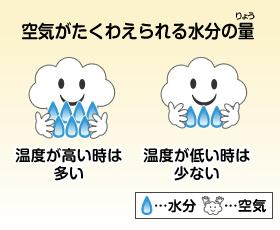 空気の水分保持