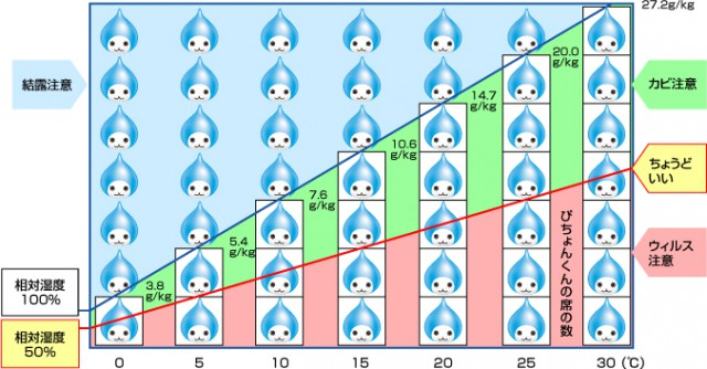 WBGTと気温、相対湿度の関係