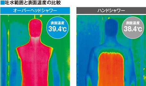 体感温度の違い