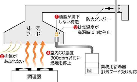 排気フード対応型給湯器ecoジョーズのCOセンサー