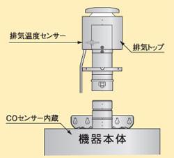 排気フード対応型給湯器ecoジョーズの排気温度センサー