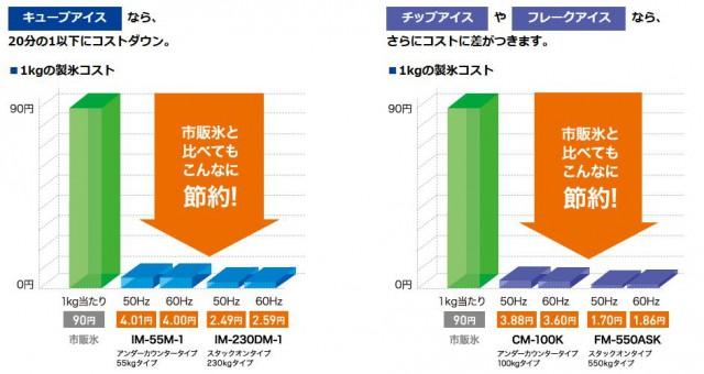 HOSHIZAKIの業務用製氷機はコストも安い