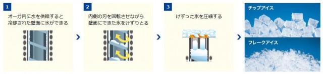 HOSHIZAKIの業務用製氷機は無駄がない