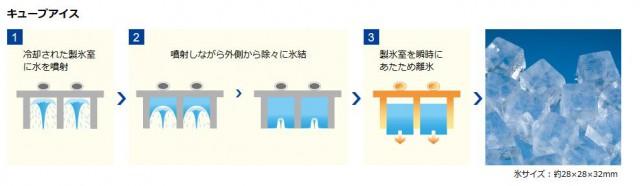 HOSHIZAKIの業務用製氷機は味と透明度が違う