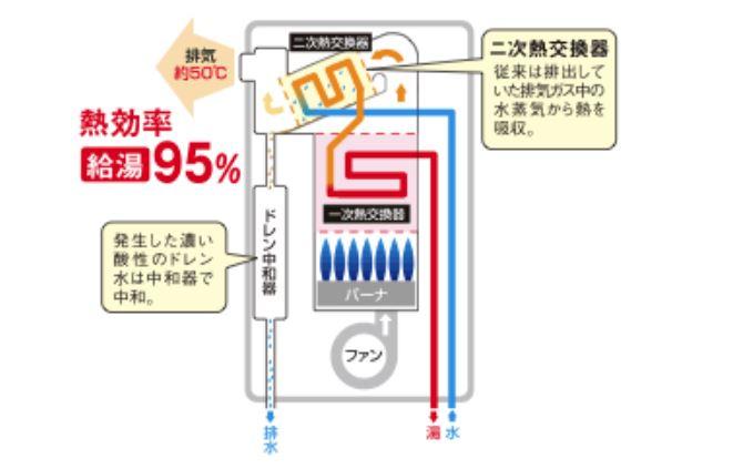 リンナイ熱効率95%