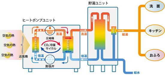 外気の熱と電気でお湯をわかす