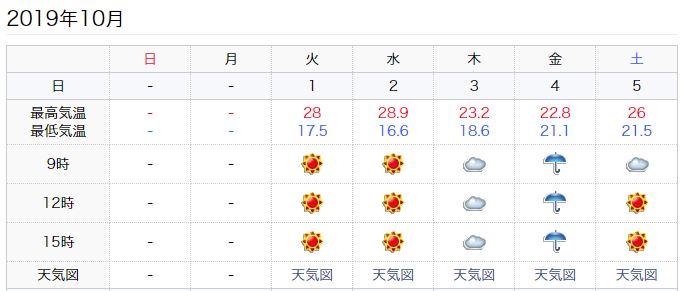 仙台の天気