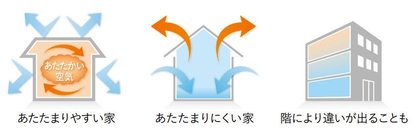 住宅性能を学習